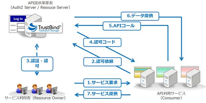 OAuth2.0の仕組み